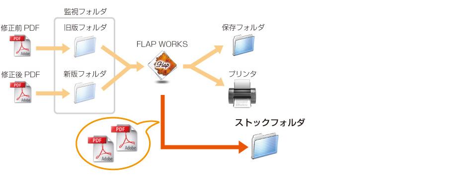 ストックデータ保存(サーバーエディション)