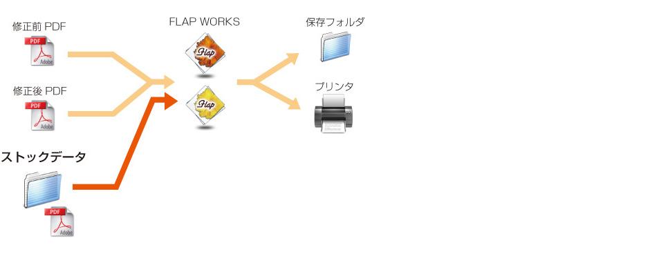 ストックデータ利用(サーバーエディション・クライアントエディション)
