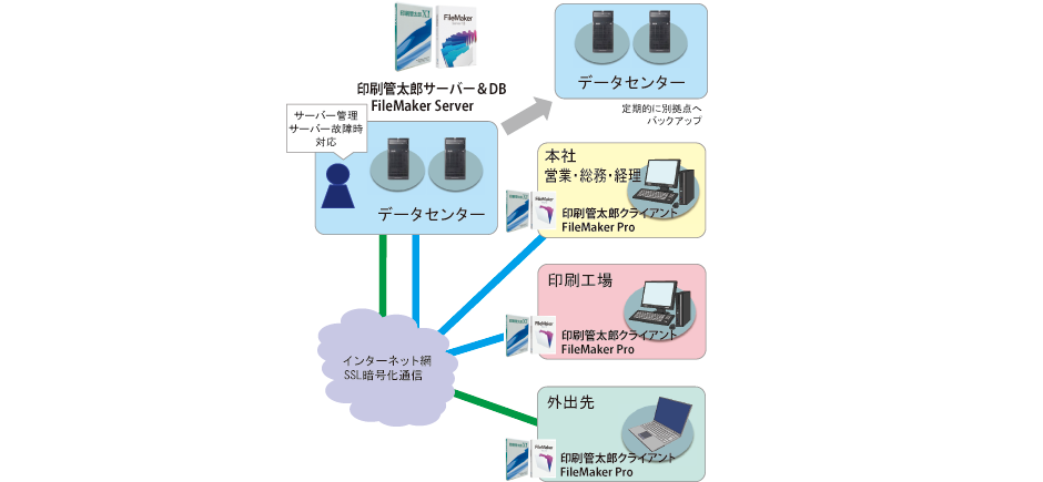 印刷管太郎XI ASP版