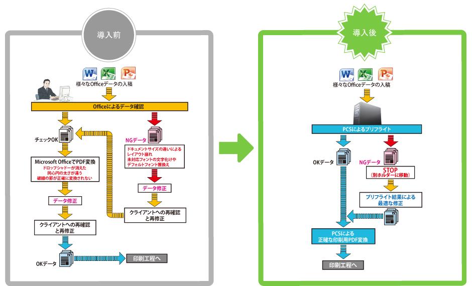 導入前と導入後の図
