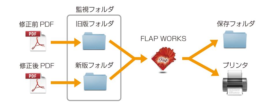 FLAPWORKS2 機能1