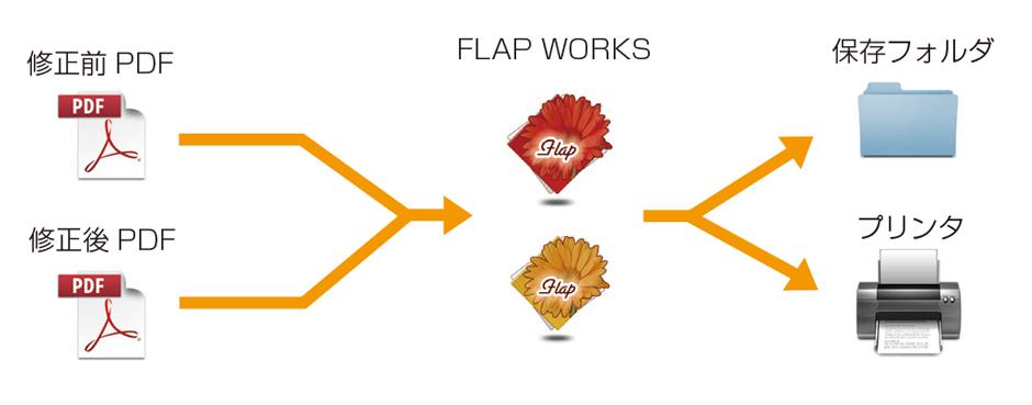 FLAPWORKS2 機能2