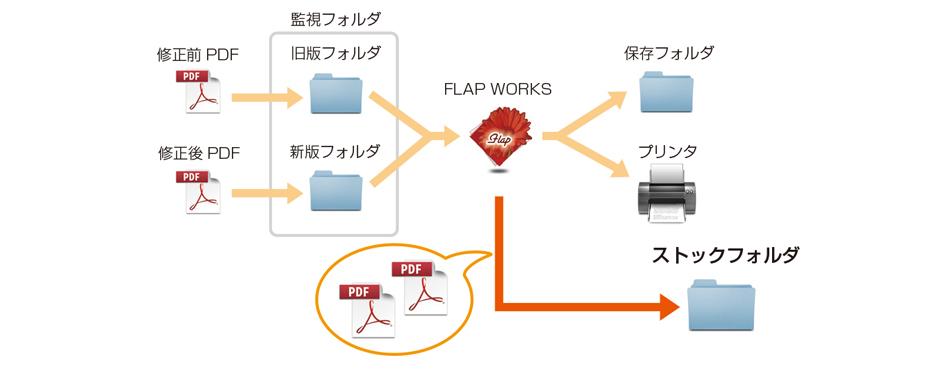 FLAPWORKS2 機能4