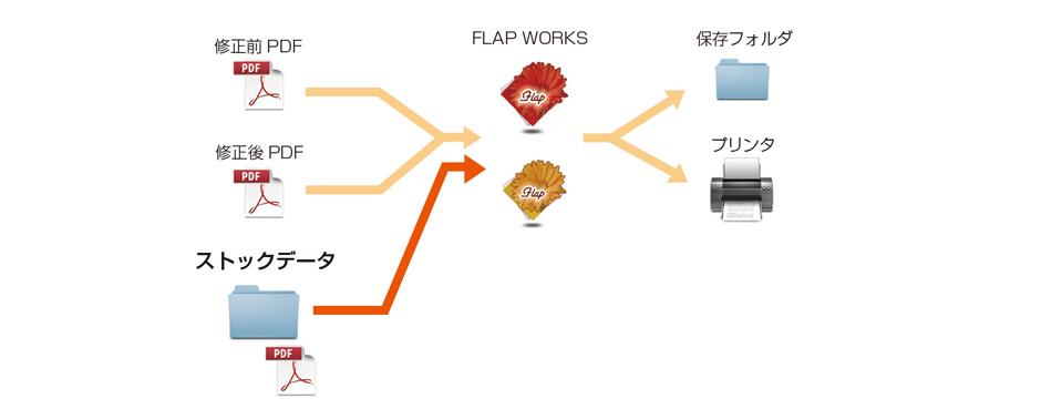 FLAPWORKS2 機能5